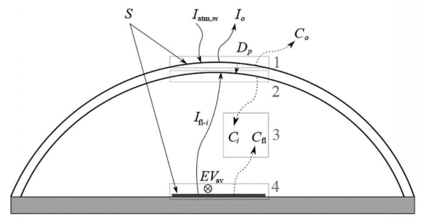 Energy balance in the cross section of a solar dryer